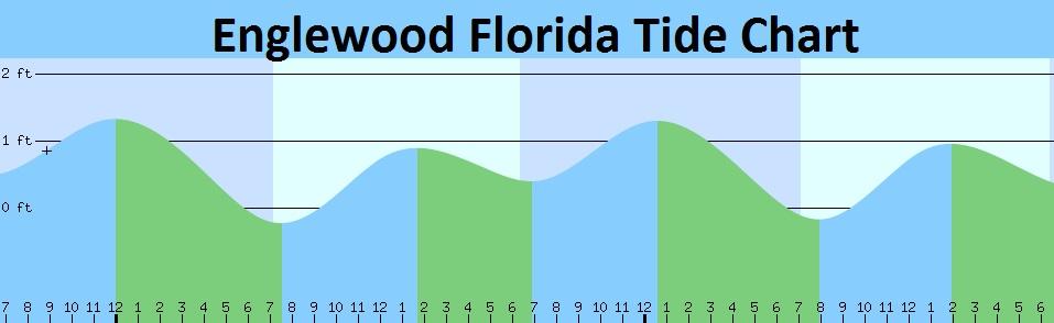 Englewood FL Tide Chart