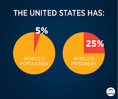 United States Incarceration