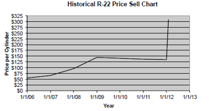 Historical prices of R-22 refrigerant