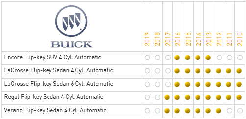 Flashlogic Plug&Play FLRSGM7 Buick Vehicle Compatibility Chart