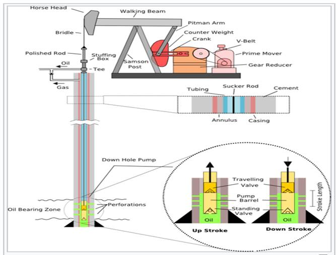 Oil & Gas pump jack diagram
