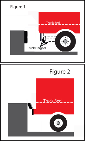 Placing the bumpers at the correct height reduces the risk of pulling the bumpers from the wall while also ensuring your trailer is correctly docking