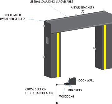 Curtain header dock seal installation