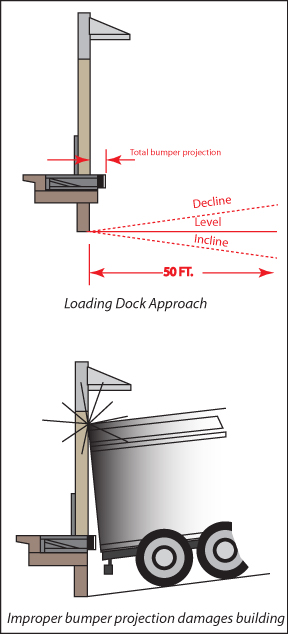 Incline dock approach and decline dock approach require specific features to ensure buildings and equipment operate without the risk of injury to personnel, equipment, and your facility