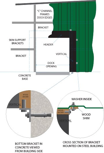 Mounting a dock seal to steel sided buildings