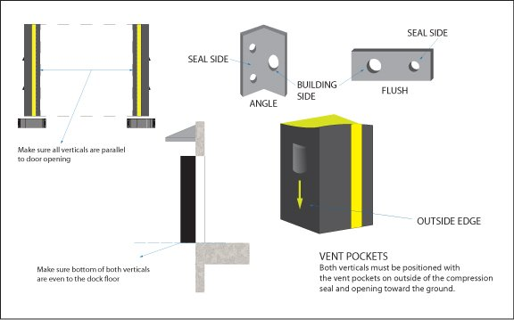 Dock Seal parts included with unit