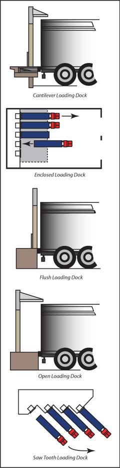 Different types of docks allow for varying levels of dock efficiency
