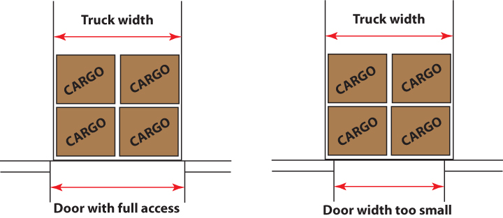 Truck widths are an important variable when considering what door width you need, the above depicts an opening size that restricts the efficient loading removal of the last two pallets