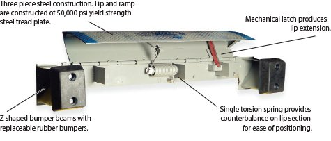 Dock Leveler Components