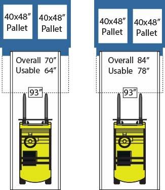 Forklift position on yard ramp