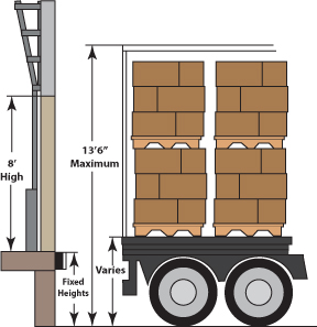 Door heights vary, the most common door height is 8', but a 9' door height offers a greater height up ideal for doors receiving higher trucks
