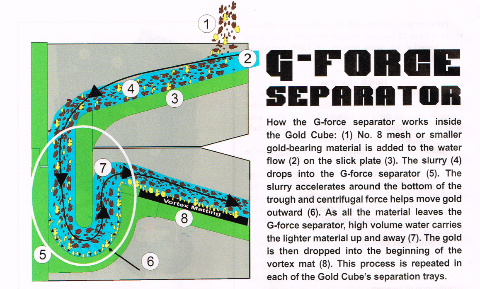 G-Force Separator