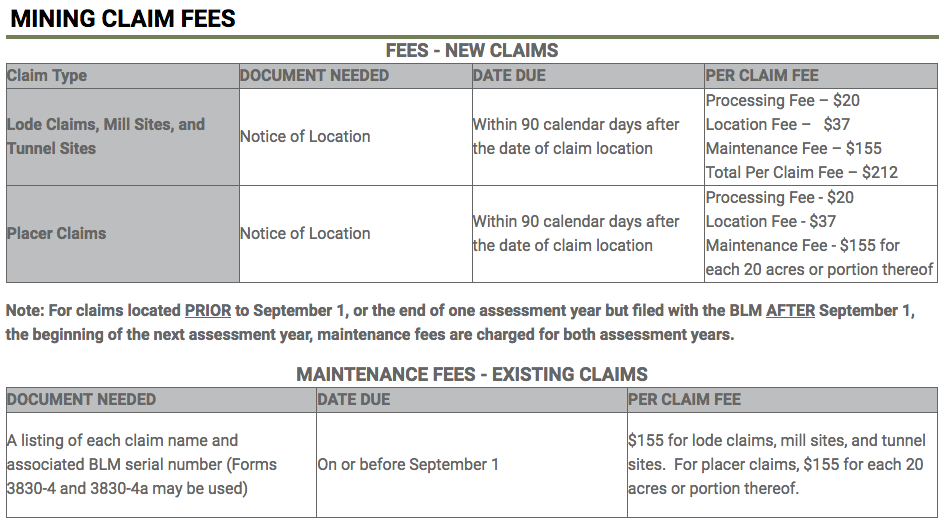 mining claim fees