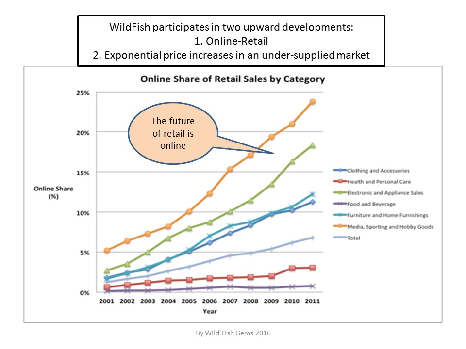 Chart III: WildFish and its Market