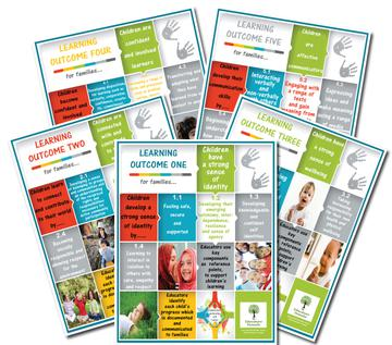 EYLF Learning Outcome Posters for Families Screenshot