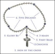 How to Pray the Rosary