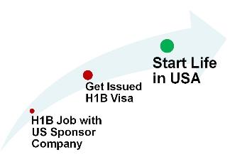 H1B Visa USA | H1B Jobs | H1B Sponsor Companies | Latest H1B