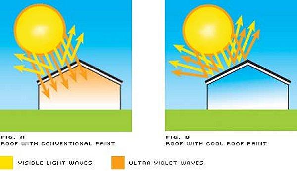 cool roof illustration