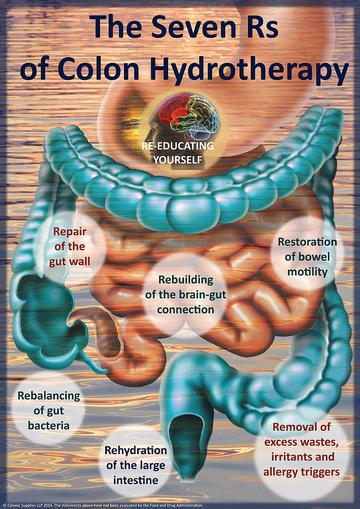 Why Do We Need Colon Hydrotherapy?